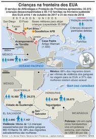 EUA: Migração da América Central infographic