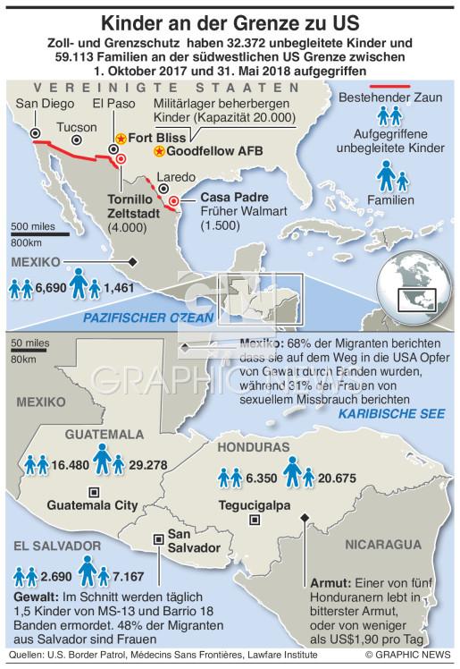 Migration aus Zentralamerika infographic