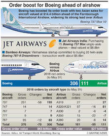 AVIATION: Boeing widens order lead over Airbus infographic