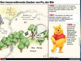 UNTERHALTUNG: Die Anfänge von Winnie-the-Pooh interactive infographic