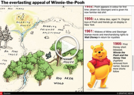 ENTERTAINMENT: The origins of Winnie-the-Pooh interactive infographic
