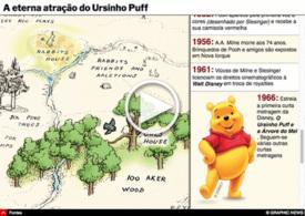 ENTRETENIMENTO: As origens do Ursinho Puff interactivo infographic