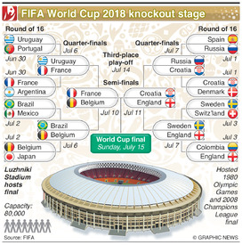 SOCCER: World Cup 2018 Knockout stage (2) infographic