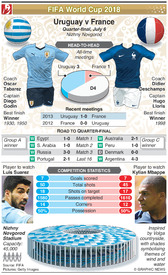 SOCCER: World Cup 2018 quarter-final preview: Uruguay v France infographic
