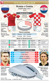 SOCCER: World Cup 2018 quarter-final preview: Russia v Croatia infographic