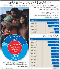 لاجئون: عدد النازحين في العالم يصل إلى٦٨.٥ مليون infographic