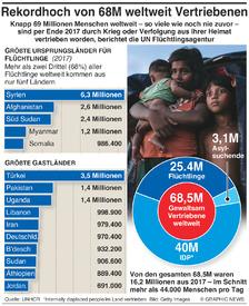 FLÜCHTLINGE: 68.5 Millionen weltweit Vertriebene infographic