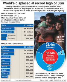 REFUGEES: 68.5 million people displaced worldwide infographic