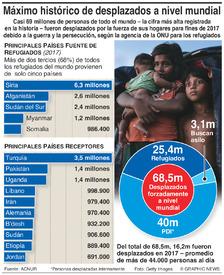 REFUGIADOS: 68,5 millones de personas desplazadas en el mundo infographic