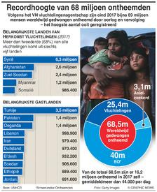VLUCHTELINGEN: 68,5 miljoen mensen wereldwijd ontheemd infographic