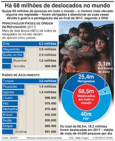 REFUGIADOS: 68,5 milhões de pessoas deslocadas em todo o mundo infographic