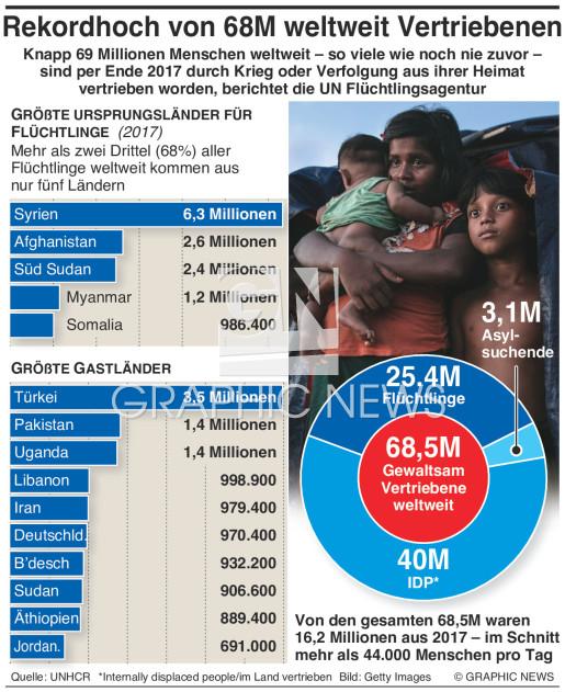 68.5 Millionen weltweit Vertriebene infographic