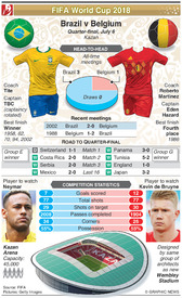 SOCCER: World Cup 2018 quarter-final preview: Brazil v Belgium infographic