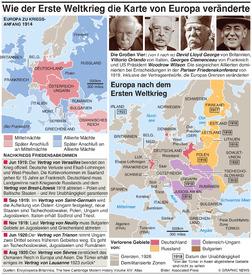 GESCHICHTE: Wie der Erste Weltkrieg das Gesicht Europas veränderte infographic