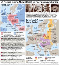 HISTORIA: Cómo la Primera Guerra Mundial trazó de nuevo el mapa de Europa infographic