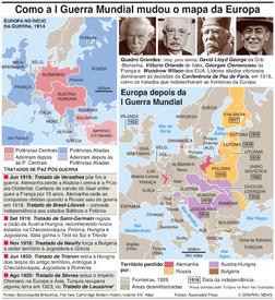 HISTÓRIA: Como a I Grande Guerra reformulou a Europa infographic