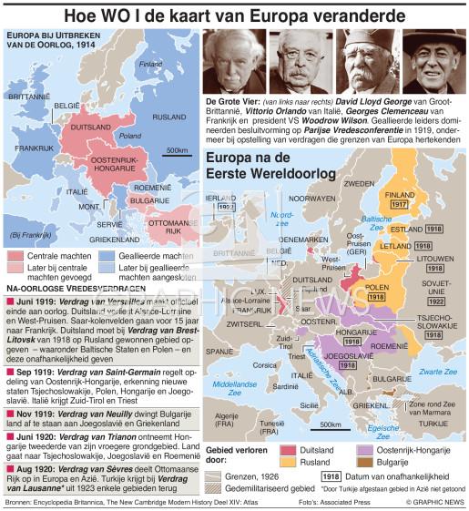 Hoe WO I dEuropa hervormde infographic