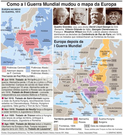 Como a I Grande Guerra reformulou a Europa infographic