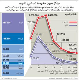 هجرة: مراكز عبور حدودية لطالبي اللجوء infographic