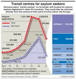 MIGRANTS: Transit centres for asylum seekers infographic