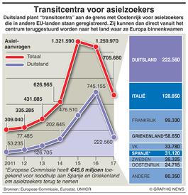 MIGRANTEN: Transitcentra voor asielzoekers infographic