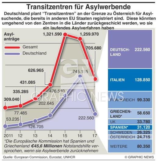 Transitzentren für Asylwerbende infographic