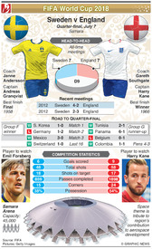 SOCCER: World Cup 2018 quarter-final preview: Sweden v England infographic