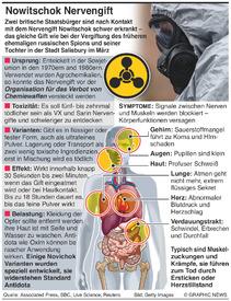 WISSENSCHAFT: Nowitschok Nervengift infographic