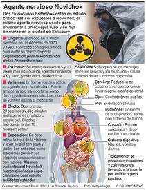 CIENCIA: Agente nervioso Novichok infographic