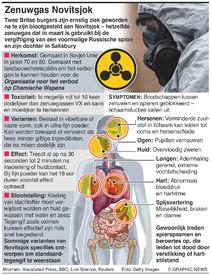 WETENSCHAP: Novitsjok zenuwgas infographic
