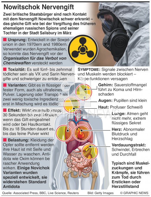 Nowitschok Nervengift infographic