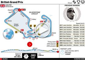 F1: British Grand Prix Tracker 2018 Sportlive interactive infographic