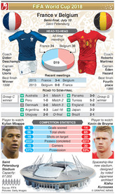 SOCCER: World Cup 2018 semi-final preview: France v Belgium infographic