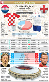 SOCCER: World Cup 2018 semi-final preview: Croatia v England infographic
