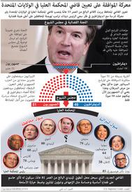 الولايات المتحدة: معركة الموافقة على تعيين قاضي المحكمة العليا infographic