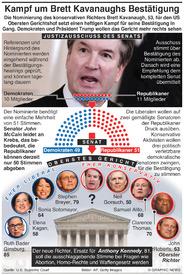 USA: Kampf um Bestätigung von Richter Brett Kavanaugh confirmation battle infographic
