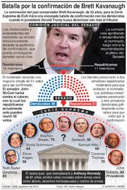 EUA: Batalla por la confirmación del juez Brett Kavanaugh confirmation battle infographic