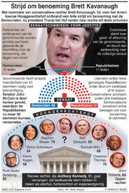 VS: Strijd om benoeming rechter Brett Kavanaughbattle infographic