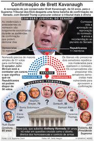 EUA: Batalha pela confirmação do juiz Brett Kavanaugh infographic