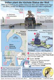 KUNST: Größte Statue der Welt infographic