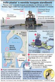 KUNST: 's Werelds hoogste standbeeld infographic
