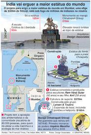ARTE: A maior estátua do mundo infographic