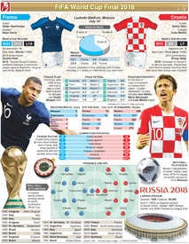 SOCCER: World Cup 2018 final preview: France v Croatia infographic