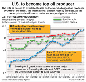 ENERGY: U.S. set to become world's top oil producer infographic