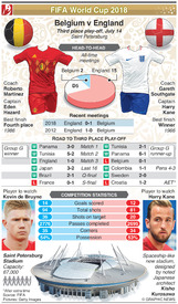 SOCCER: World Cup 2018 third-place play-off preview: Belgium v England infographic