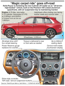 MOTORING: Rolls-Royce Cullinan  infographic