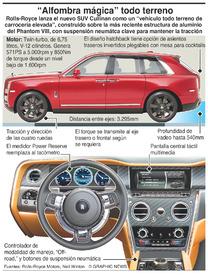 AAUTOMÓVILES: Cullinan de Rolls-Royce infographic