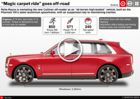 MOTORING: Rolls-Royce Cullinan SUV interactive infographic