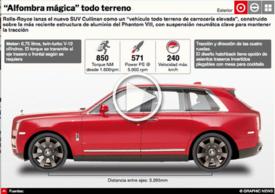 AUATOMÓVILES: Rolls-Royce Cullinan SUV Interactivo infographic