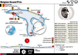 F1: Belgian GP interactive 2018 infographic